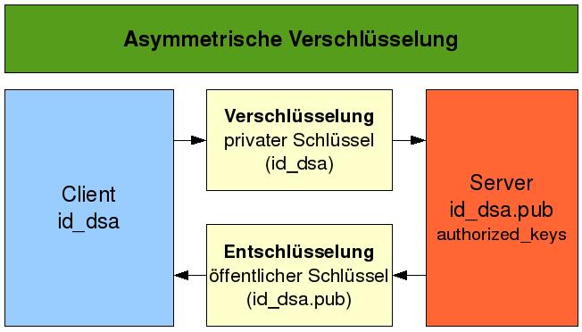 Asymmetrische Verschlüsselung mit SSH