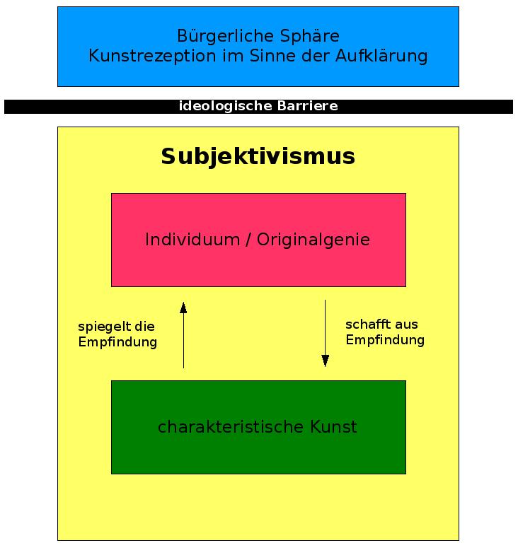 Subjektivismus im Sturm und Drang