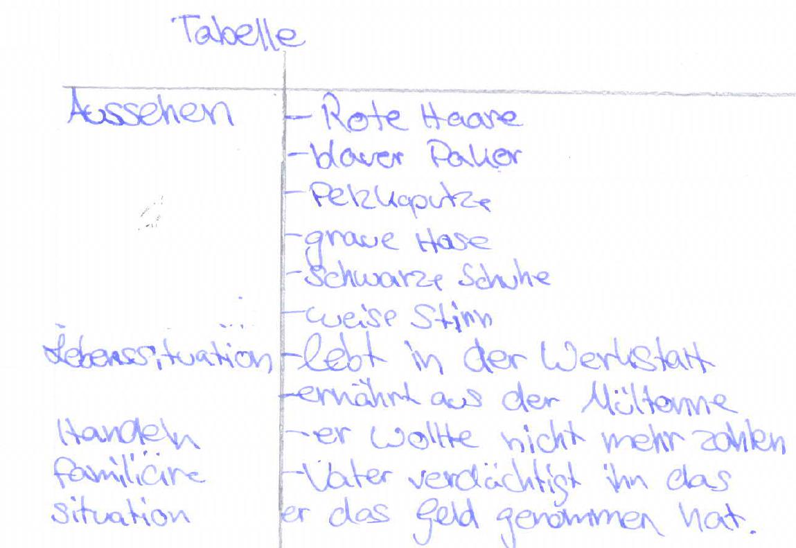 Einen Literarischen Charakter Visualisieren Deutschunterricht