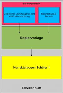 Tabellenkalkulation: Klassenarbeiten (fast) komplett in OpenOffice korrigieren