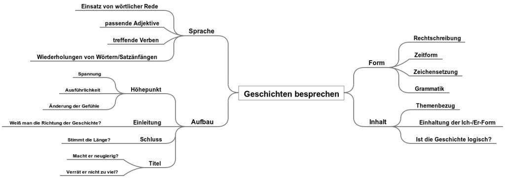 Deutsch: Kreative Geschichten von SuS besprechen lassen