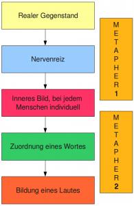 Nietzsche und Medienpädagogik