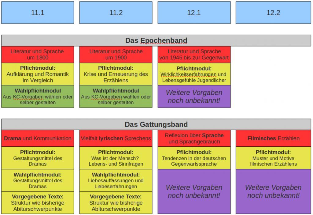 Das neue Kerncurriculum Deutsch Sek. II für Niedersachsen…