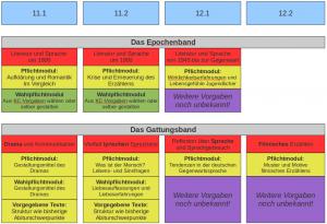 """Das neue Kerncurriculum Deutsch Sek. <span class=""""caps"""">II</span> für Niedersachsen…"""