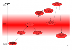 Visualisierungen – Deutsch – objektorientiert – OpenOffice