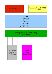 IT-Konzept (technisch)