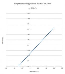 Allgemeines Gasgesetz und Diagramme