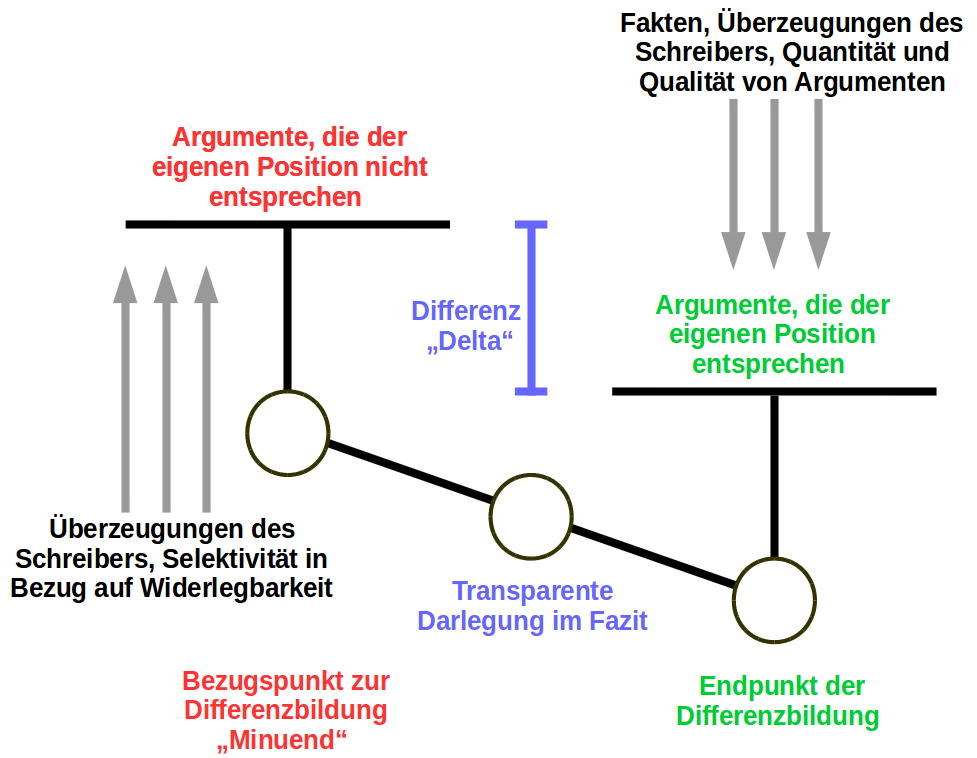 Differenziertes Argumentieren