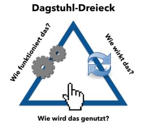 Dagstuhl reloaded – das Frankfurt Dreieck